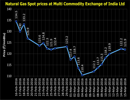 Live Spot Natural Gas Prices