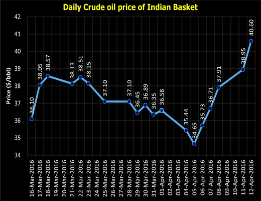 oil futures india Trade crude oil (cl) - with leverage of upto 66:1 view the buy & sell rate, live  charts and news for crude oil (cl) with iforex  crude oil futures sell.